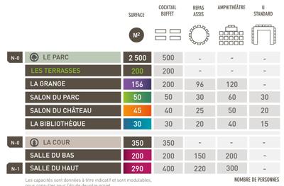 Capacité des salles de la diligence à Saint Genest Malifaux - Agence CLOEE